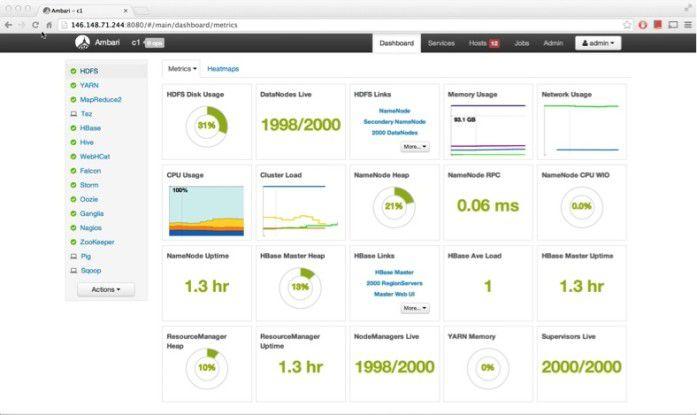 Mit Ambari behält man alle wesentlichen Hadoop-Komponenten im Blick.