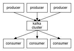 Kafka sammelt Daten aus verschiedenen Quellen (Producer) und gibt sie an Abfragen (Consumer) weiter.