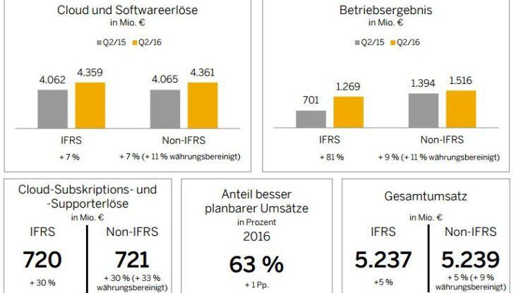 Die wichtigsten Kennzahlen aus der SAP-Bilanz des zweiten Quartals 2016.