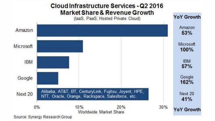 Google wächst am schnellsten im globalen Cloud-Markt, doch AWS hält seine Spitzenposition mit großem Abstand vor Microsoft.
