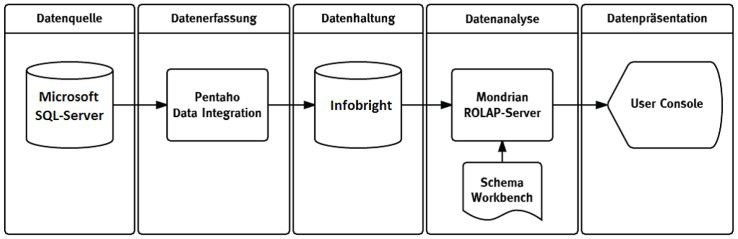 Beispielarchitektur des Open Source Data Warehouse