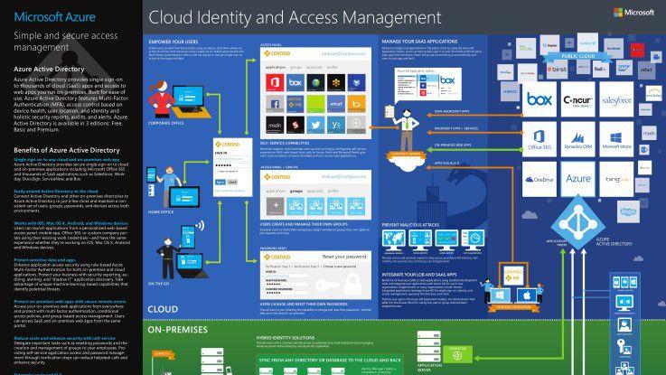 Microsoft bietet vielfältige Möglichkeiten zur Verwaltung von Cloud-Identitäten rund um Azure Active Directory und den Microsoft Identity Manager.