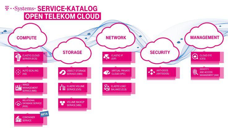 Zu den Services der Open Telekom Cloud von T-Systems gehören auch IAM-Dienste.