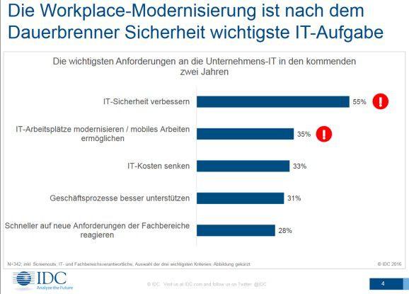 Workplace-Modernisierung ist nach Dauerbrenner Security die wichtigste IT-Aufgabe