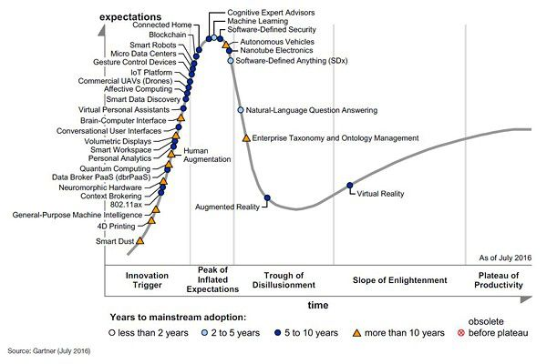 Der Gartner Hype Cycle for Emerging Technologies 2016.