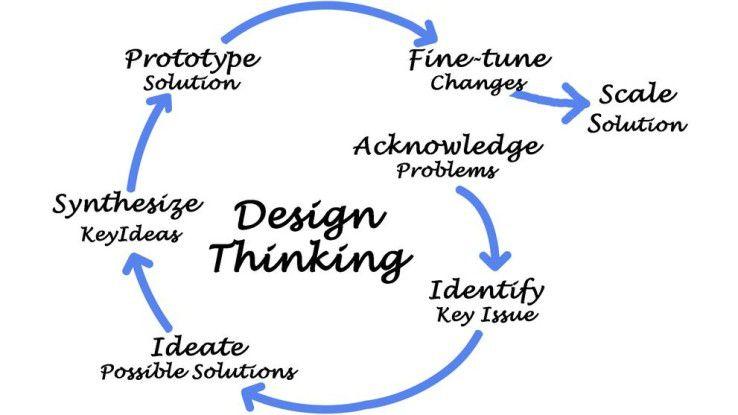 Design Thinking als prozessuales Vehikel von Veränderung.