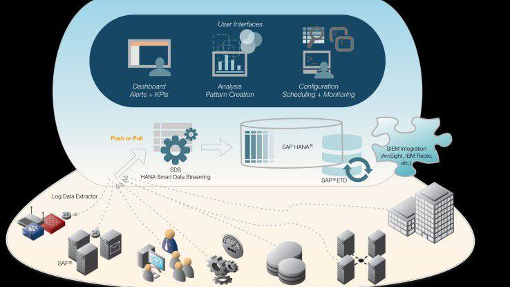 Mit SAP Enterprise Threat Detection (ETD) wird die Lücke in der Überwachung kritischer IT-Infrastrukturen geschlossen.