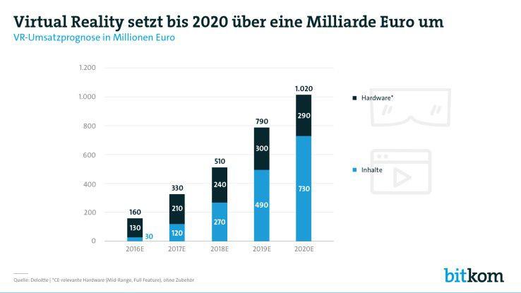 Nach einer Bitkom-Studie werden 2020 in Deutschand eine Milliarde Euro mit VR umgesetzt.