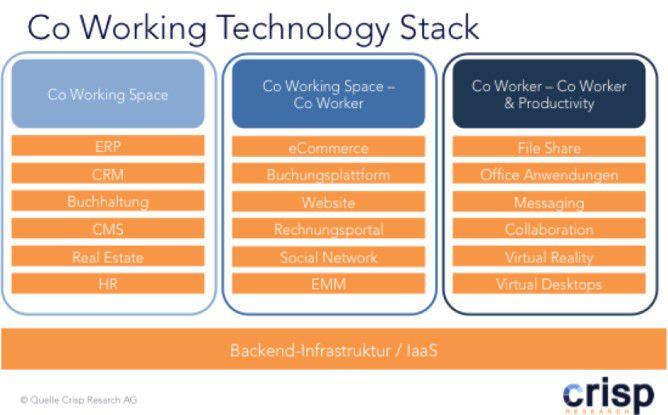 Co Working Technology Stack