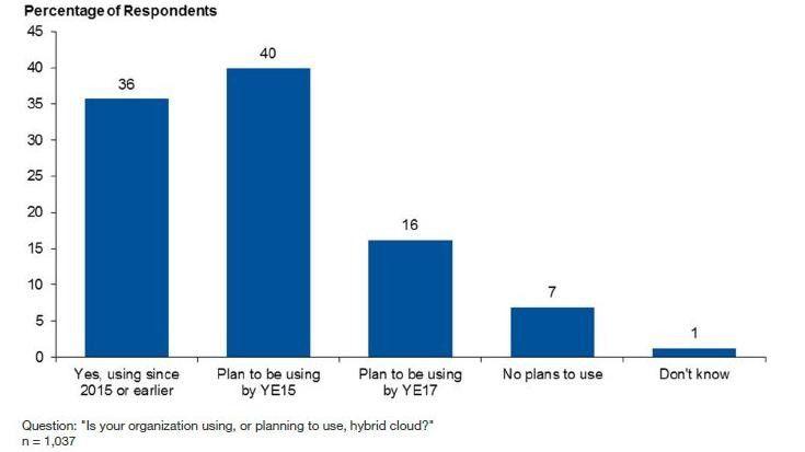 Eine Hybrid Cloud ist in vielen Unternehmen heute Realität.