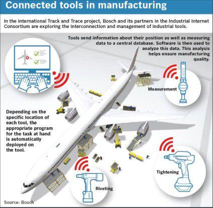 Das Bosch IoT-Projekt Track and Trace