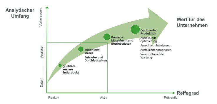 Anhand des Reifegradmodells können Unternehmen feststellen, wie wertvoll die Analyse von Produktionsdaten sein kann.