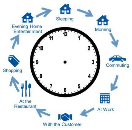 Das Konzept des 24-Stunden-Users.