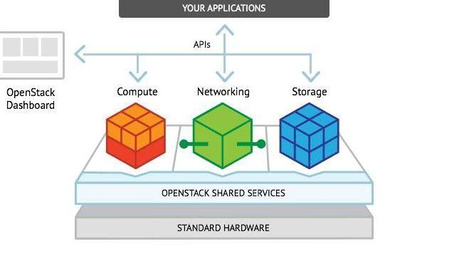 OpenStack hat sich im IaaS-Segment gegen andere Open-Source-Projekte durchgesetzt.