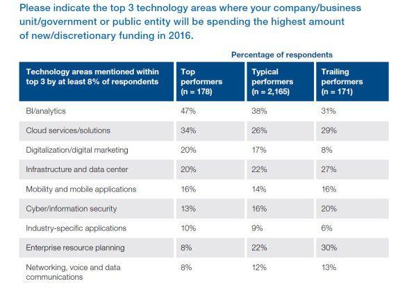 Wo CIOs 2017 Geld ausgeben wollen