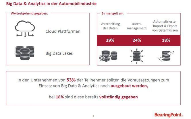 Laut der Mehrheit der Befragten sind die technischen Voraussetzungen für Big Data & Analytics ansatzweise gegeben.