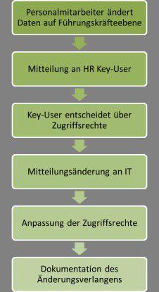 "Abb. 2 Prozessbeschreibung ""Änderungsverlangen Zugriffsrechte"""