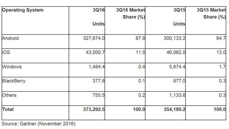 Gartner: Die Verbreitung der Smartphone-Betriebssystem im dritten Quartal 2016.