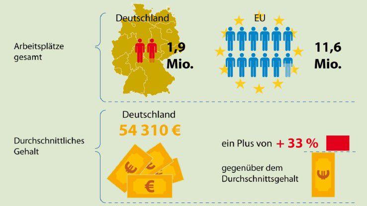 1,9 Millionen Arbeitsplätze hängen in Deutschland direkt und indirekt an der Softwareindustrie, behauptet der Lobbyverband BSA. In der ganzen EU seien es insgesamt 11,6 Millionen Jobs.