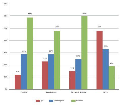 Das Ergebnis der diesjährigen DOAG Support Umfrage fällt für Oracle wenig schmeichelhaft aus.