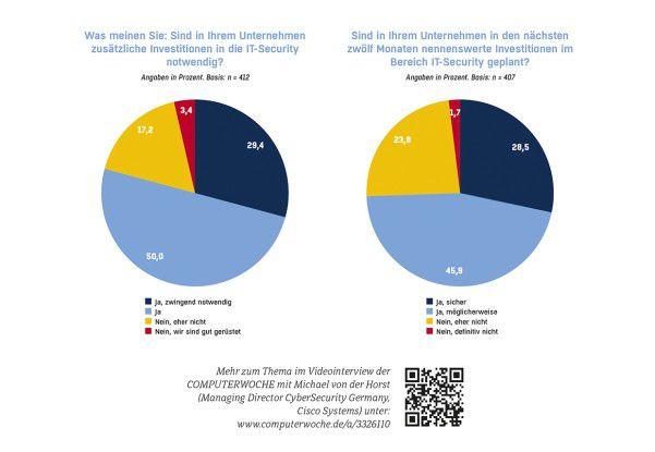 Nahezu 80 Prozent der befragten Unternehmen erachten zusätzliche Investionen in IT-Sicherheit für notwendig (Grafik links), immerhin drei Viertel werden deshalb in nächster Zeit im Bereich Security investieren (Grafik rechts).