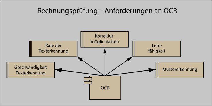 Abbildung 3: In dieser Darstellung ist zu sehen, welche Anforderungen die OCR-Komponente rein fachlich erfüllen muss