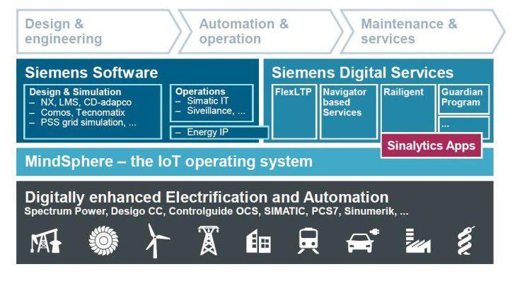 MindSphere als IoT-Plattform für andere Siemens-Produkte.