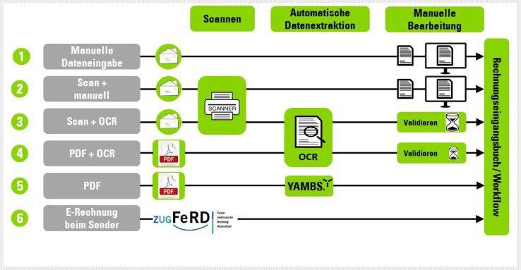 Abbildung 1: Varianten der Rechnungseingangverarbeitung