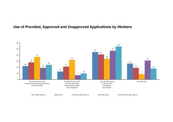 Insbesondere Millenials nutzen auch Anwendungen oder Web-Dienste, die nicht für die Arbeit freigegebenen sind.