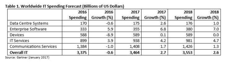 Weltweite IT-Ausgaben 2016 bis 2018 nach einzelnen Marktsegmenten.