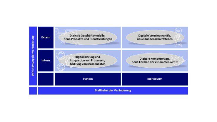 Die aktuellen Trends der Digitalisierung und die Priorisierung der digitalen Vorhaben im Unternehmen lassen sich unter zwei Aspekten mithilfe des Digital Kompass zuordnen