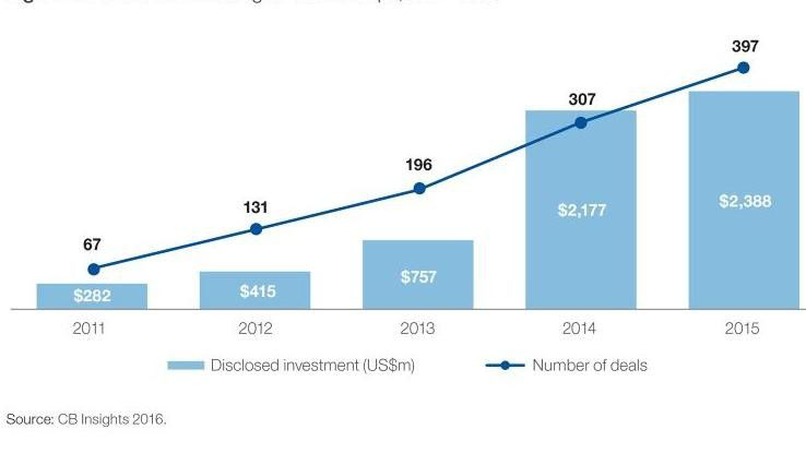 Die Investitionen in AI-Start-ups sind in den letzten Jahren rasant gestiegen.
