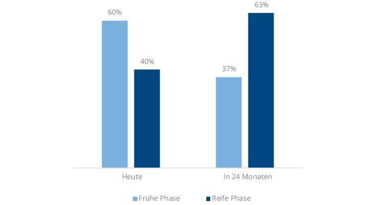 """60 Prozent der von IDC befragten Unternehmen befinden sich in puncto Cloud Computing noch in einer frühen Phase. In den kommenden Jahren soll eine Mehrheit die """"reife Phase"""" erreicht haben."""