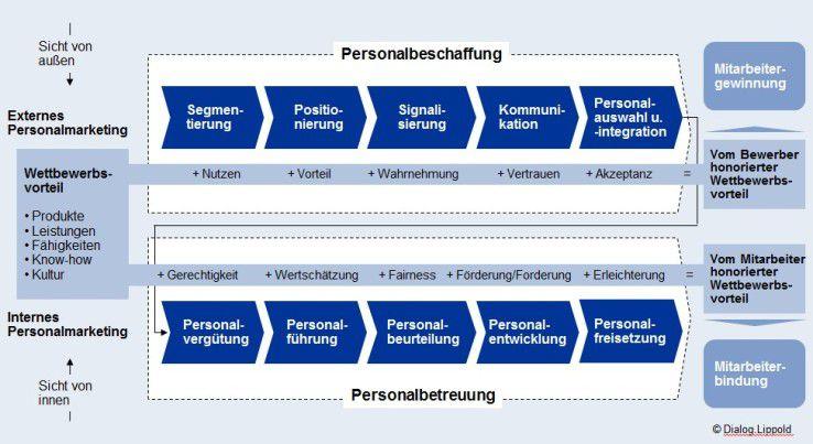Die zweitegeilte Personalmarketing-Gleichung