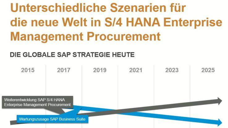 S/4 Hana Enterprise Management Procurement: Der Fokus von SAP liegt auf S/4 HANA - an dem Timing ihrer Migrationsstrategie müssen die Unternehmen die Entwicklung ihres Procurement-Systems ausrichten.