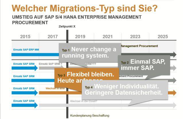 SAP S/4 Hana Enterprise Management Procurement: Je nach Migrationstyp bieten sich unterschiedliche Optionen an.