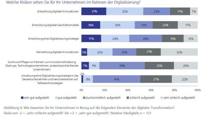 Entwickeln rund um den digitalen Wandel klappt aus Sicht der Unternehmen gut - das Ganze dann aber auch umsetzen, daran hapert es offenbar.