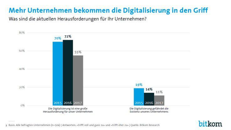 Nur noch jedes zweite Unternehmen (55 Prozent) hält die digitale Transformation für eine große Herausforderung - vor zwei Jahren waren es noch 70 Prozent gewesen.