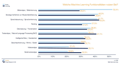 Machine Learning - Technologien und Status quo - Foto: Crisp Research, Kassel