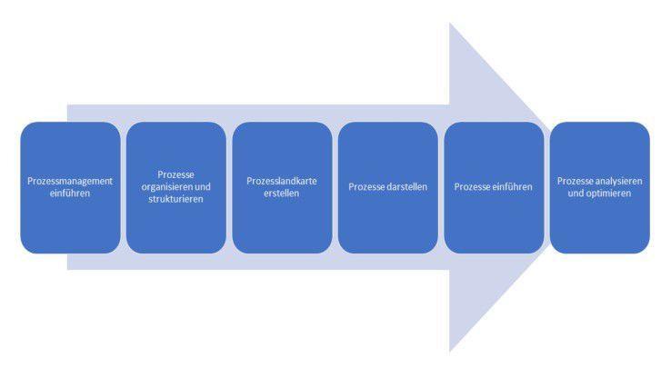 Ein vereinfacher BPM-Lifecycle