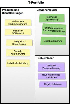 Das IT-Portfolio zeigt, welche Produkte und Dienstleistungen, die IT anbietet, um die Rechnungsprüfung zu verbessern