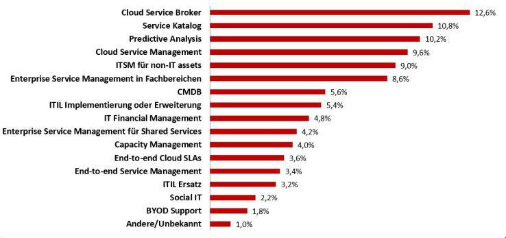 Im Zusammenhang mit IT Service Management wollen Anwender vor allem in Cloud Service Broker, Service-Katalog und Predictive Analysis investieren.