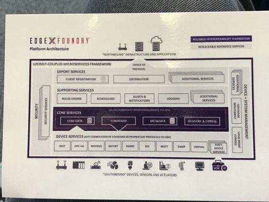 Die EdgeX-Foundry-Architektur im Detail.