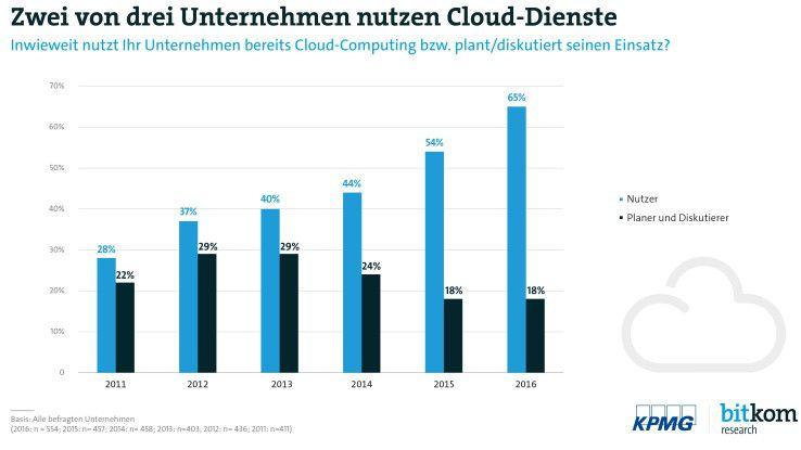 Die Nutzung von Cloud Computing in Unternehmen boomt, trotz der bestehenden Datenschutzbedenken. Wird die DSGVO / GDPR die Bedenken wachsen und die Cloud-Nutzung wieder sinken lassen? Eher nicht.