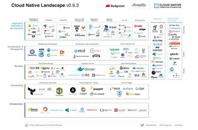 Die Cloud-native Landschaft der Cloud Native Computing Foundation (CNCF) listet Werkzeuge und Frameworks für Cloud-basiertes Computing auf.