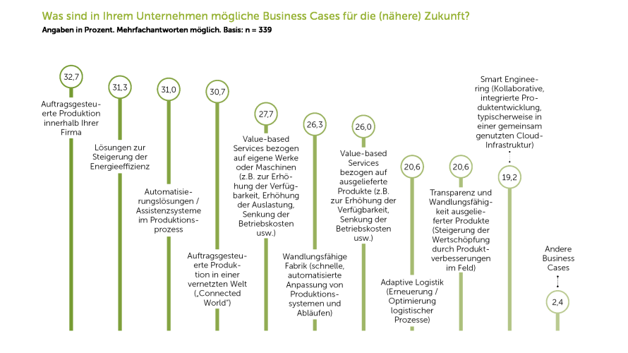 Industrie 4.0 Studie IDG Business Cases