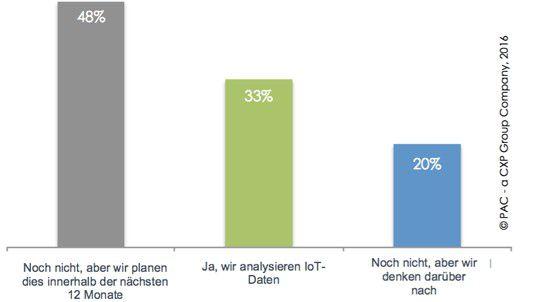 """Datenanalysen im Internet of Things macht erst jedes dritte Unternehmen. Gleichzeitig plant die überwiegende Mehrheit Investitionen in neue Analyse-Tools und -Plattformen, um ihre IoT-Strategien voranzutreiben, so die PAC-Studie """"IoT and the Data Analytics Challenge""""."""