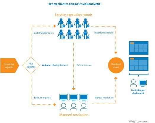 Aufbau eines RPA-Szenarios