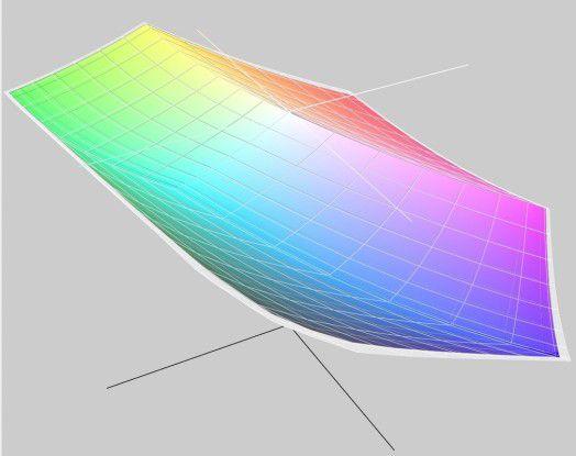 Der Farbumfang der beiden Macbook-Pro-Modelle ist faktisch identisch, beide erreichen den P3-Farbraum und eigenen sich damit durchaus für professionelle, farbkritische Anwendung.