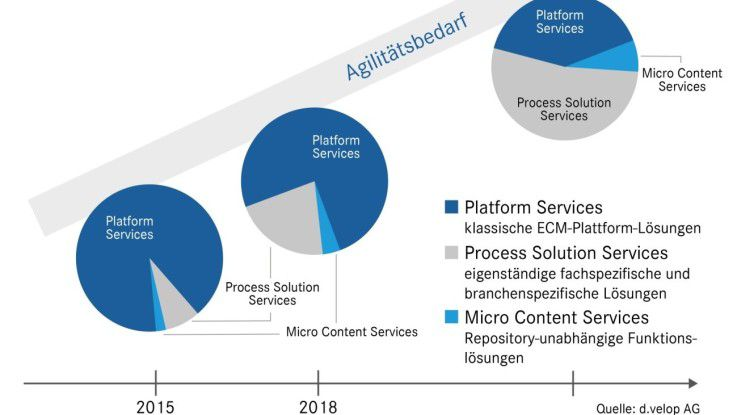 So stellt man sich bei d.velop die ECM-Evolution hin zu Enterprise Content Services vor.